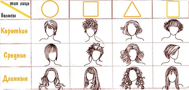 Таблица форм лиц для подбора стрижки.